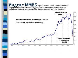 Самые ликвидные акции ММВБ