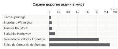 Самые дорогие акции в мире