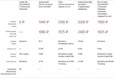 Самое дешевое обслуживание расчетного счета для ИП