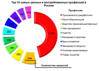 Какие самые популярные профессии в России?