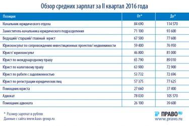 Сколько зарабатывают юристы в России?