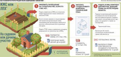 Как оформить вновь построенный дом в собственность?