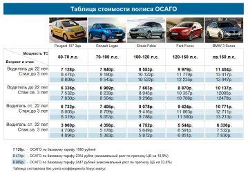 Какая самая дешевая страховка на машину?